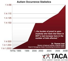 Autism statistics the autism doctor autism statistics freerunsca Choice Image